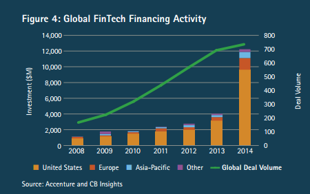 Fintech Banks, fintech growth