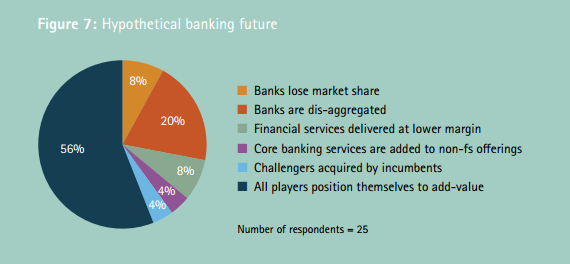 Fintech Banks, bank reaction to fintech threat