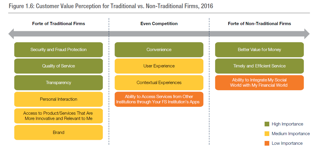 customer value fintech traditional firm