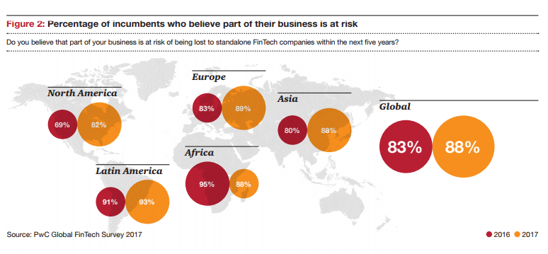 pwc 2017 business at risks to fintech