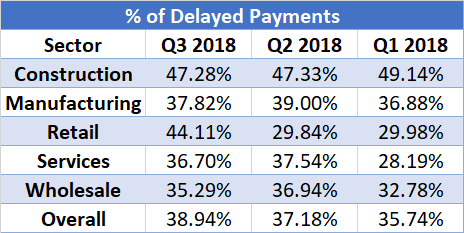 Percentage of delayed payments across different sectors