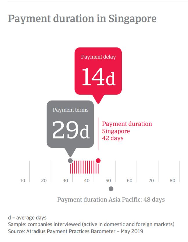 singapore late payment 2019