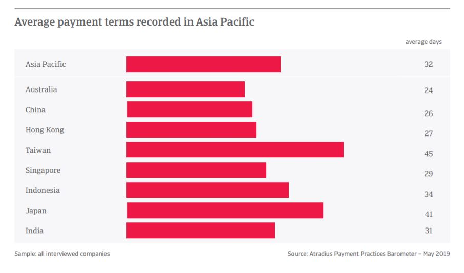 apac average payment terms 2019